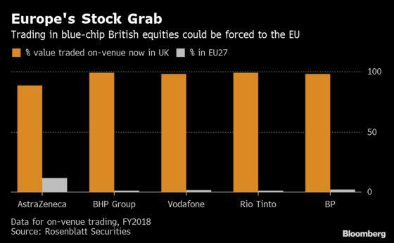 Brexit Risks Could Still Disrupt European Finance