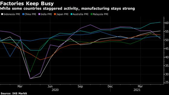 Asia's Return to Pre-Virus Oil Demand Meets Some Speed Bumps