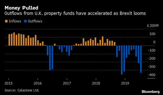 U.K. Stiffens Property-Fund Rules After Woodford, H2O Shocks