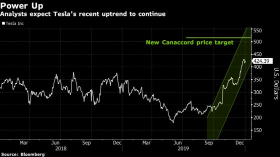 Tesla Rallies as Canaccord Lifts Target to $515 on EV Growth