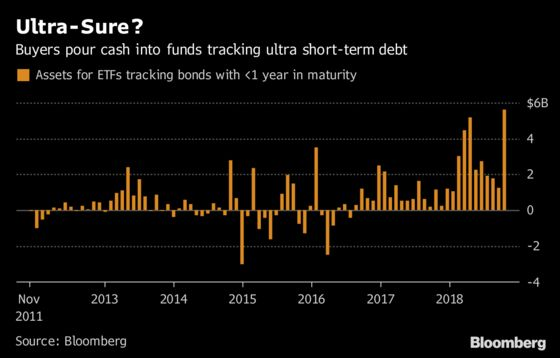 ETF Buyers Went On the Defensive During a Rough October