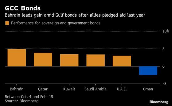 Bahrain's $10 Billion Rescue Gives Investors Gulf's Best Return