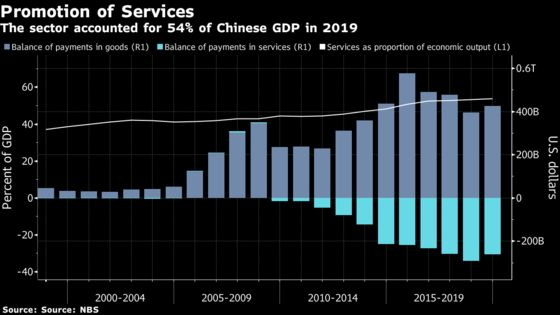 China's Next Five-Year Plan Could See Services Trade Push