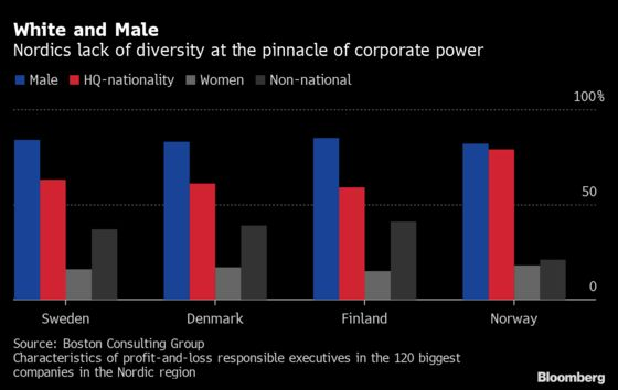 White and Male: Nordics Suffer From Striking Diversity Issues