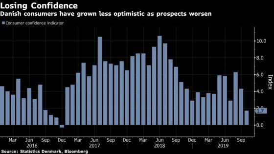 Danish Confidence Plunges to 3-Year Low as Outlook Worsens