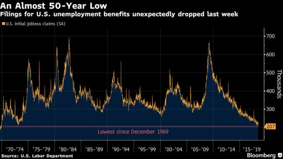 Jobless Claims in U.S. Decline to Lowest Level Since 1969