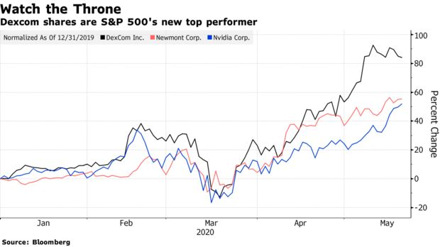Dexcom shares are S&P 500's new top performer