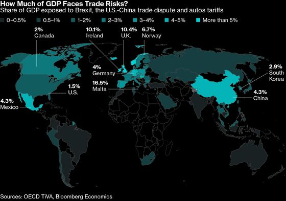 From Brexit to China: Mapping Trade Risk Exposure