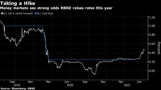 New Zealand May Open Rate-Hike Door Amid Signs Economy Is Overheating