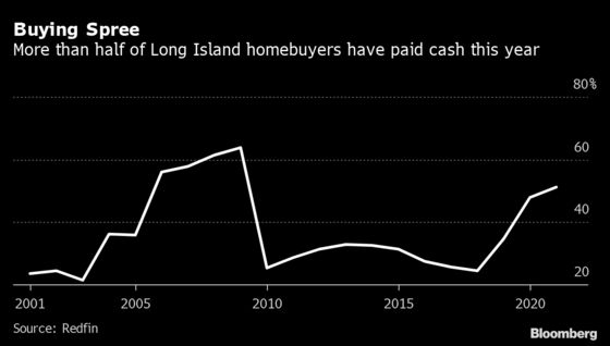Cash Offers Rule Long Island as Buyers Race for Homes