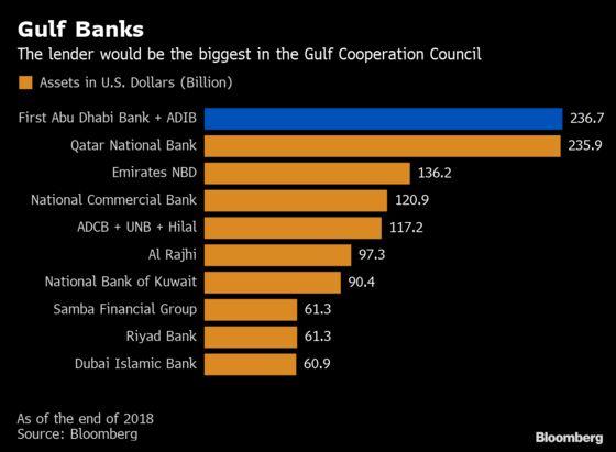 Abu Dhabi Considers a Merger to Create Top Mideast Lender