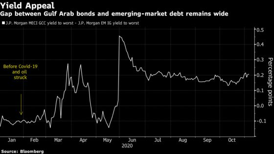 Top Gulf Arab Bond Manager Hungry for Risk Eyes Oman and Bahrain