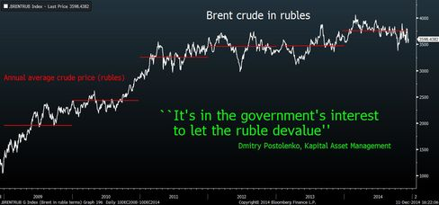 Brent in rubles