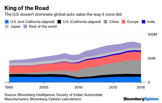 Why Donald TrumpCan't Steer the Global Car Market