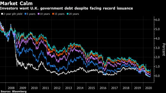 U.K. Government Debt Tops 2 Trillion Pounds for First Time