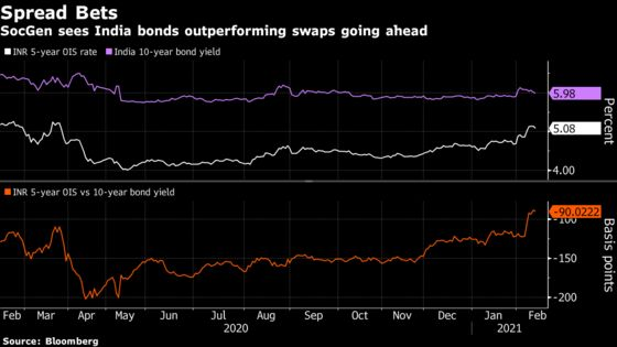 A Loss-Making Indian Bond Trade Could Finally Yield Profits, SocGen Says