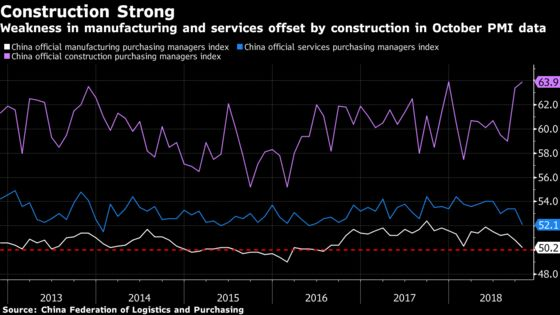 Here's What to Watch in China's October Economic Data Releases