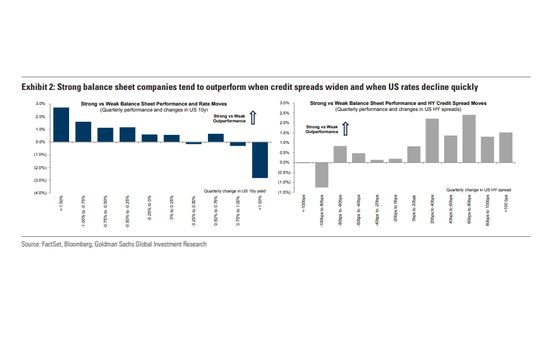 Goldman Still Prefers Strong Balance Sheets Amid Credit Concerns