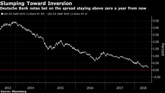 Wall Street's Fresh Way to Bet Against Yield Curve Inversion