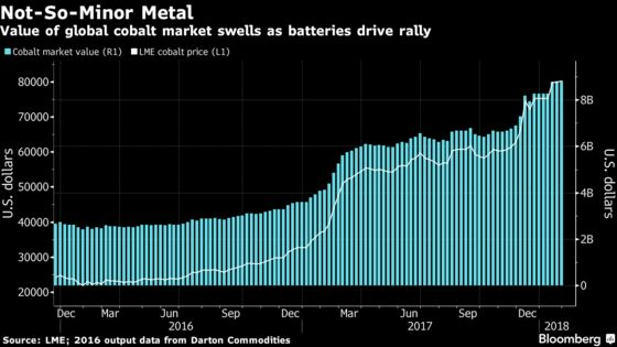 Vale Signs First Major Cobalt Deal in Benchmark for Battery Boom