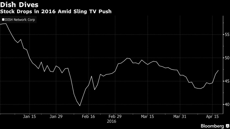 Dish Profit Beats Analysts' Estimates on Price Increases