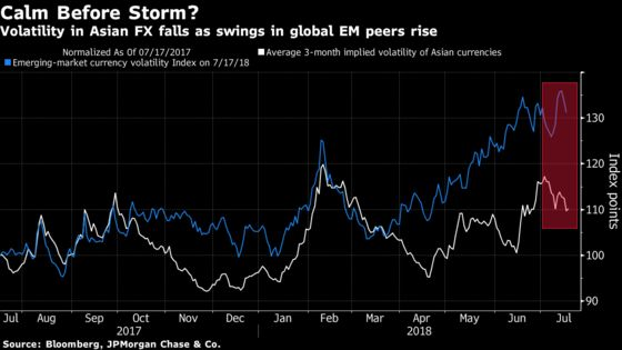 Asian Currency Volatility Drops Amid Emerging-Market Tempest