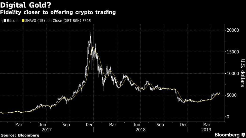 ar fidelity trade bitcoin kaip investuoti į bitcoin ant akcijų rinkoje