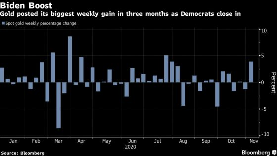 Gold Posts Biggest Weekly Gain Since July as Biden Closes In
