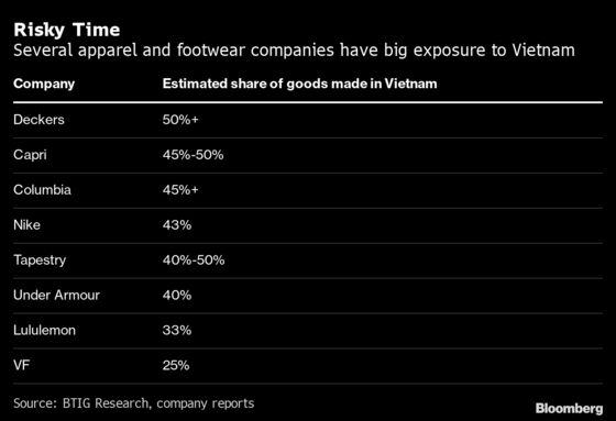 Vietnam Factories Struggle to Supply Nike, Gap for Black Friday