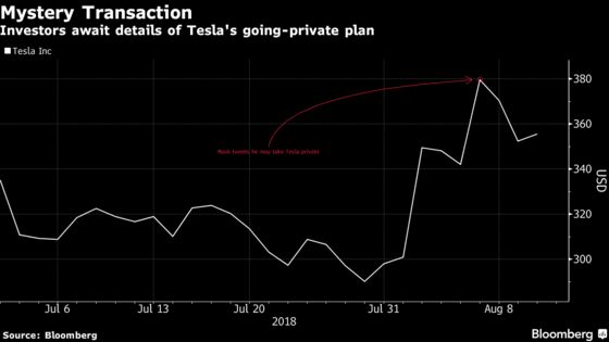 Saudi Fund in Talks to Invest in Tesla Buyout Deal