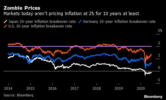 The Inflation Debate Is Returning to Markets Flush With Cash