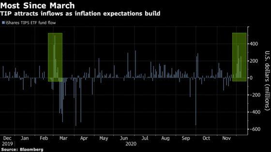 Reflation Diehards Are Dialing Up $1.1 Billion Bet on TIPS ETF