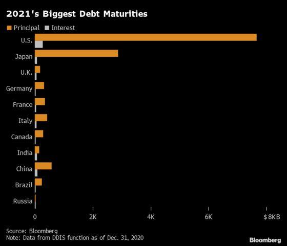 A $13 Trillion Debt Bill Comes Due for Big Economies