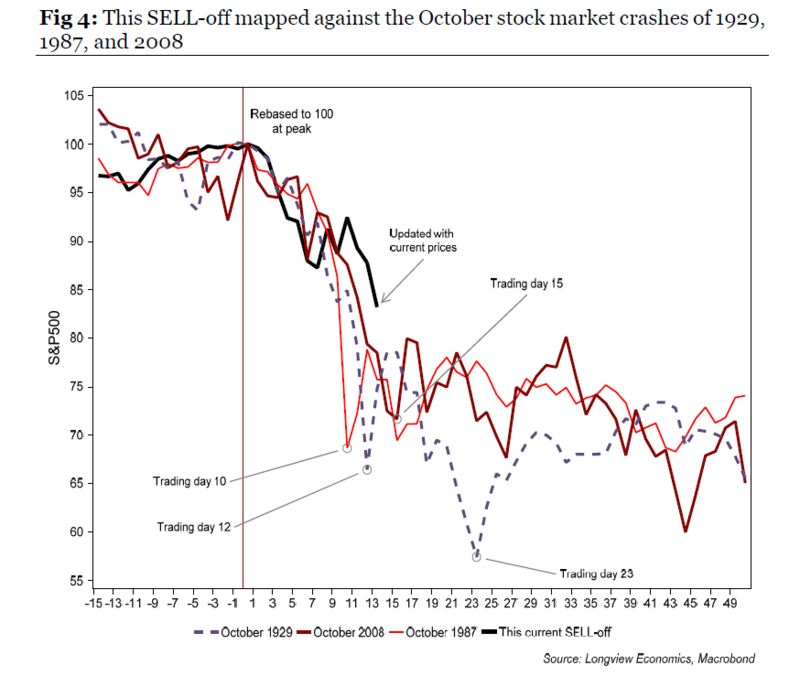 relates to Don't Get Comfortable. Stocks Also Bounced in 1929
