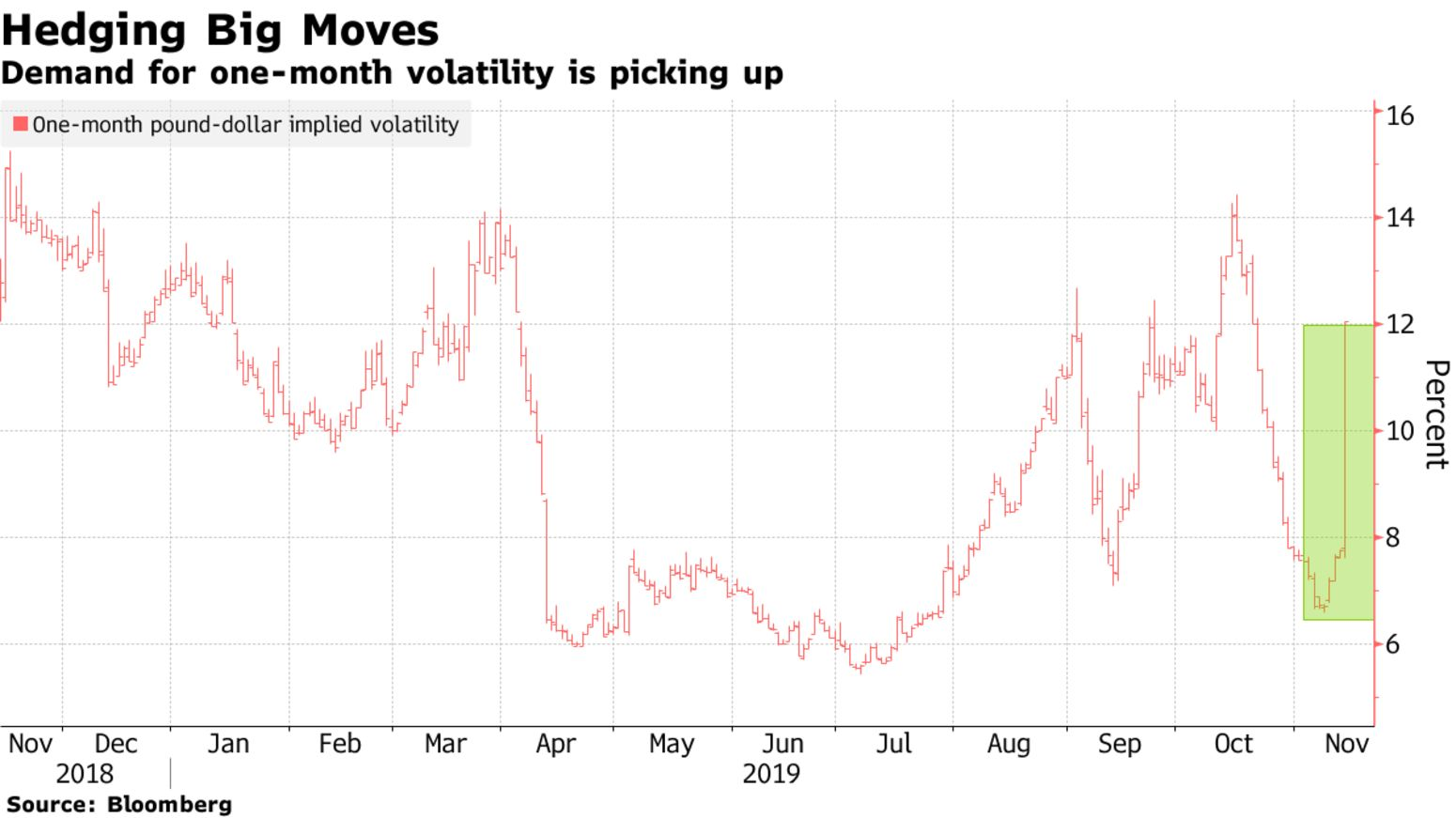 Demand for one-month volatility is picking up