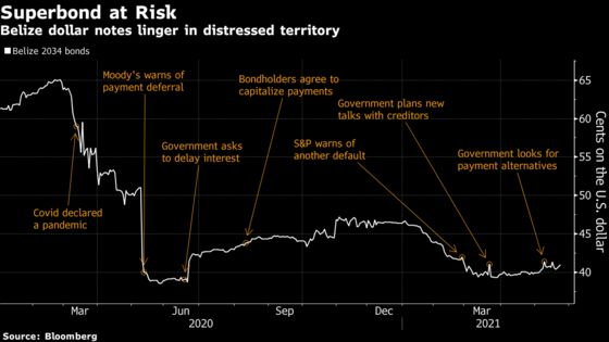 Belize Defaults on Debt for Second Time in a Year, S&P Says