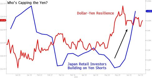 Who's Capping the Yen