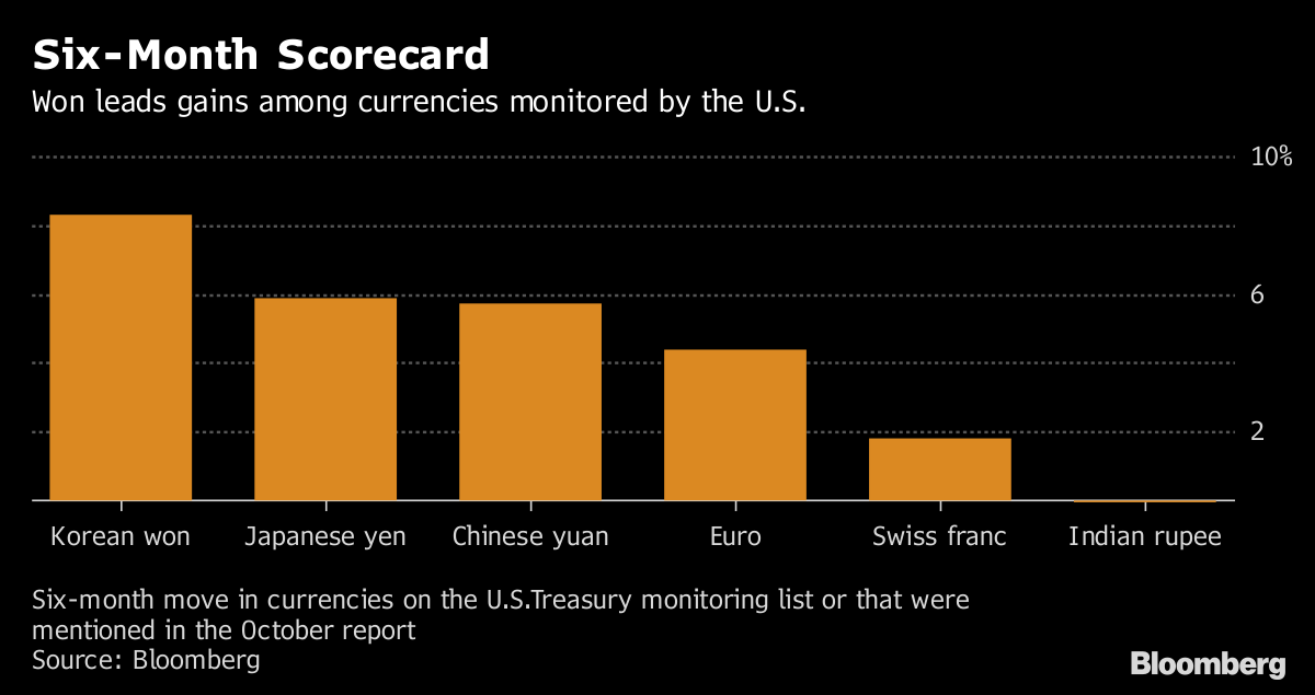 Six Month Move In Currencies On The U S Treasury Monitoring List Or That Were Mentioned October Report