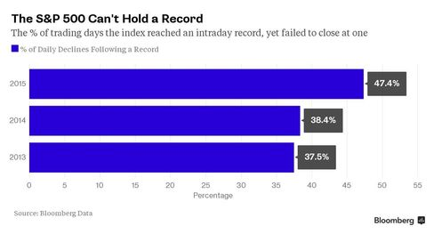 The percentage of trading days in which the S&P 500 climbed above the closing record intraday, then closed below it.