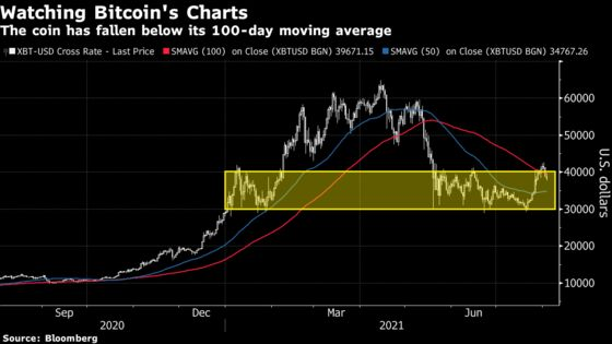 Bitcoin Traders Eye 'Scary' Retreat After Return to Recent Range