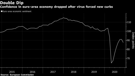 Euro-Area Economic Confidence Slumps Amid New Virus Restrictions