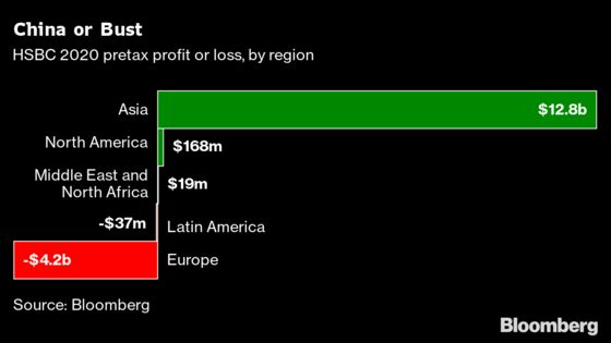 HSBC Bets Big on China as Pressure Mounts in London