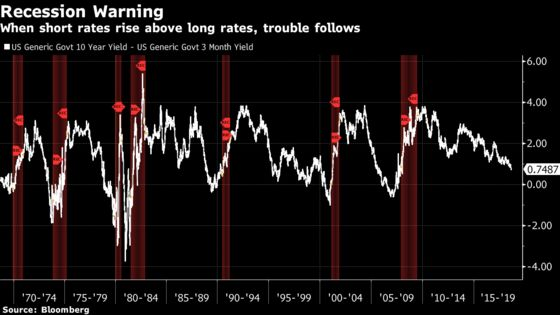 Fed Paper Questions 'This Time Is Different'Yield Curve Theory