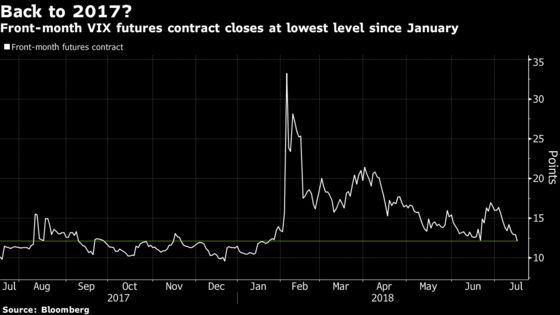 VIX Futures Close at Lowest Level in Six Months as Fear Vanishes