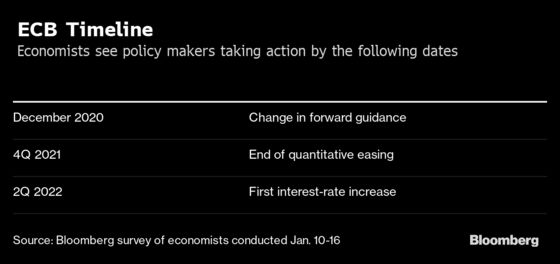Lagarde Warns Markets Not to Assume ECB Policy on Autopilot