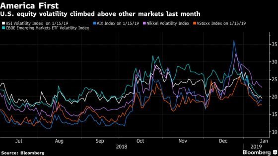 Volatility Hedge Funds Hit by Market Woes in All Directions