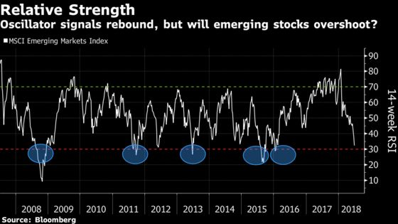 History Shows Emerging-Stock Slump Is Nothing to Fret About
