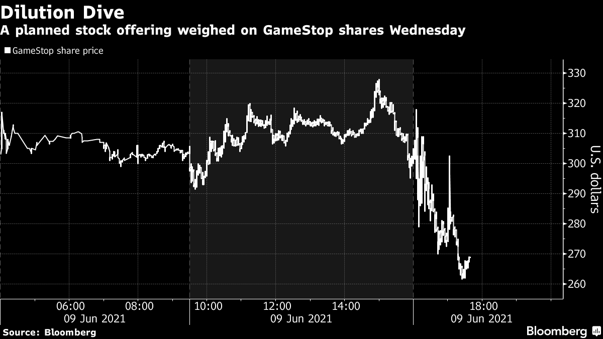 A planned stock offering weighed on GameStop shares Wednesday