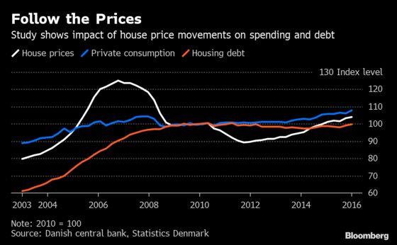 Danish Study Quantifies Impact of House Prices on Consumption