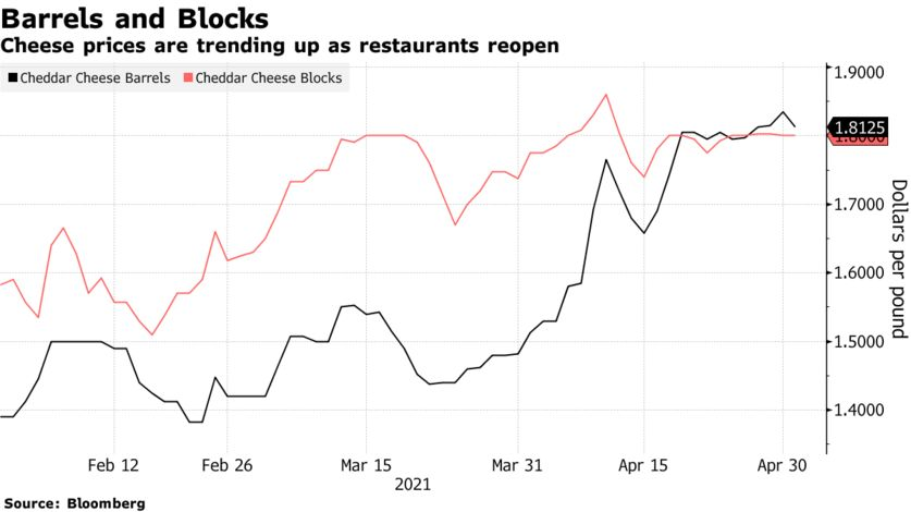Cheese prices are trending up as restaurants reopen